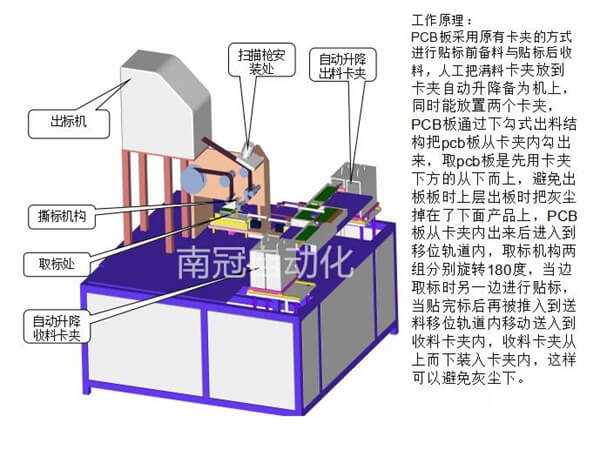 PCB板自动贴标机方案