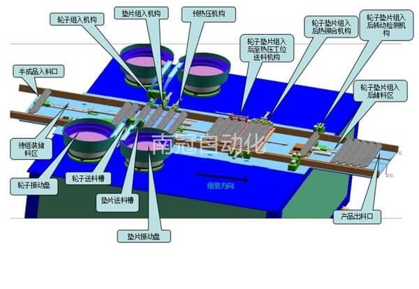 轮子自动组装机带检测方案